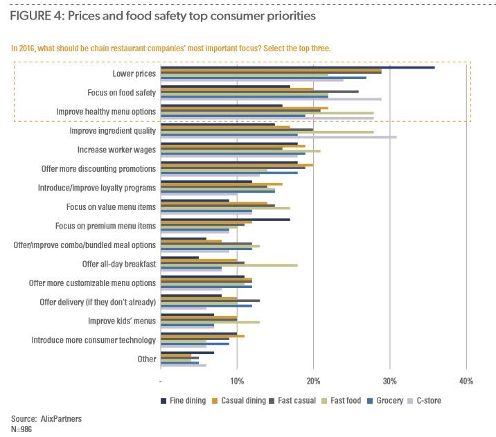 restaurant-consumer-priorities