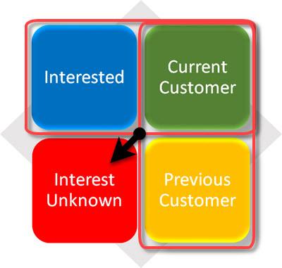 target audiences website visits matrix 400 unknown