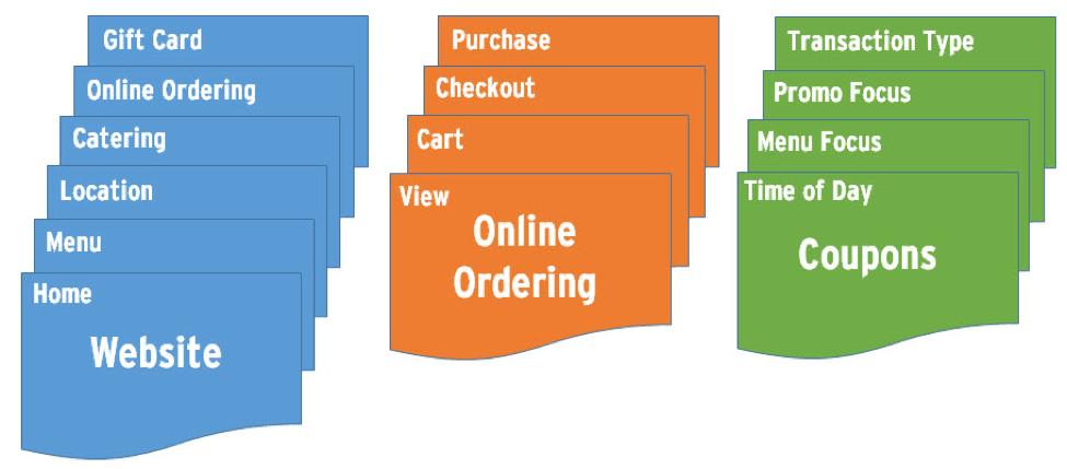 Tracking website visitors