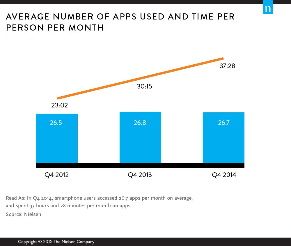 Nielsen Company - App Usage