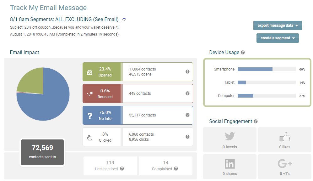 email message statistics