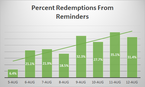 digital coupon reminder percentage chart