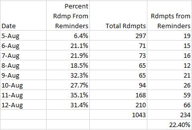digital coupon reminders percentage stats
